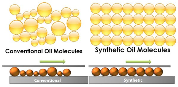 Synthetic Oil Vs Regular Oil >> Synthetic Oil You Get What You Pay For
