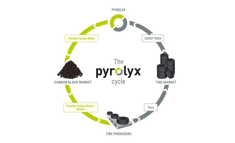 Pyrolyx building second tire recycling plant in Terre Haute, Indiana