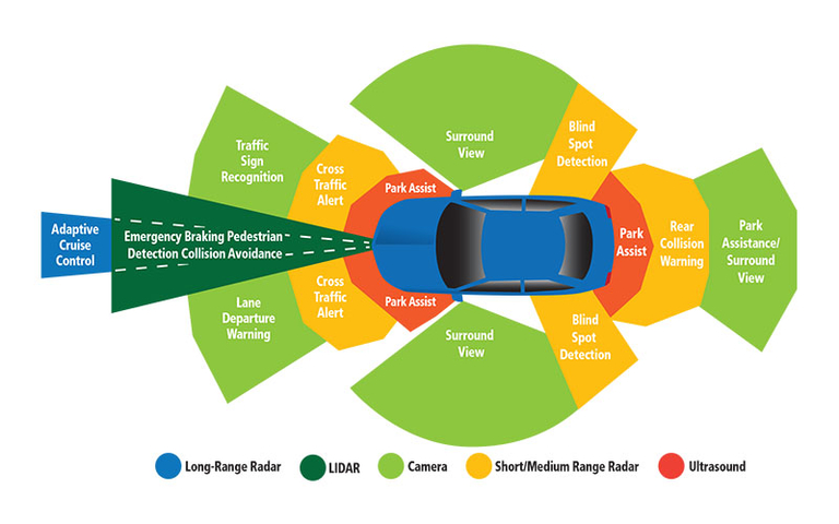 ADAS presents challenges, opportunities for aftermarket