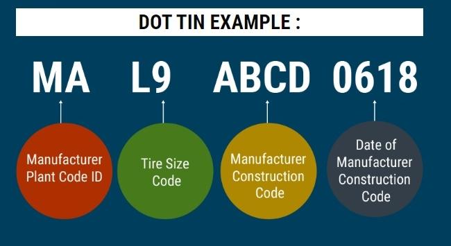 U.S. DOT adds 22 tire plant ID codes