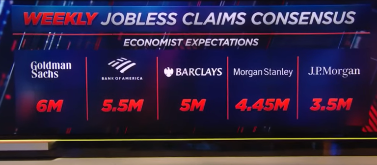 Analysis: Job claims soar, increasing by 3.3 million