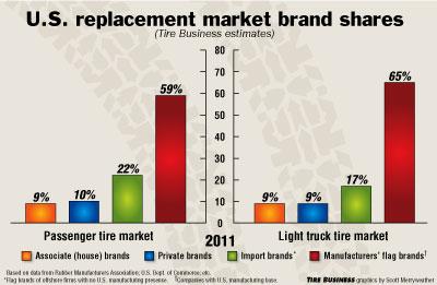 Brands, Manufacturers' Flag, Associate, Private