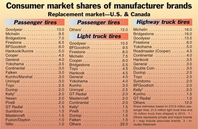 Brands, replacement passenger tires