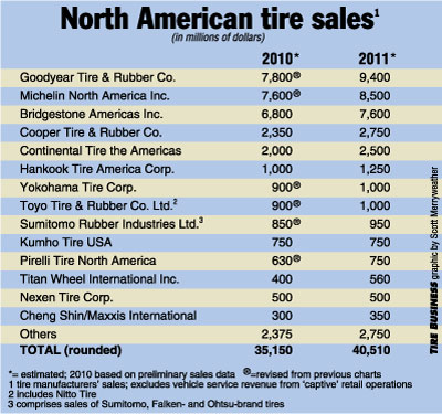 Manufacturers' North American tire sales