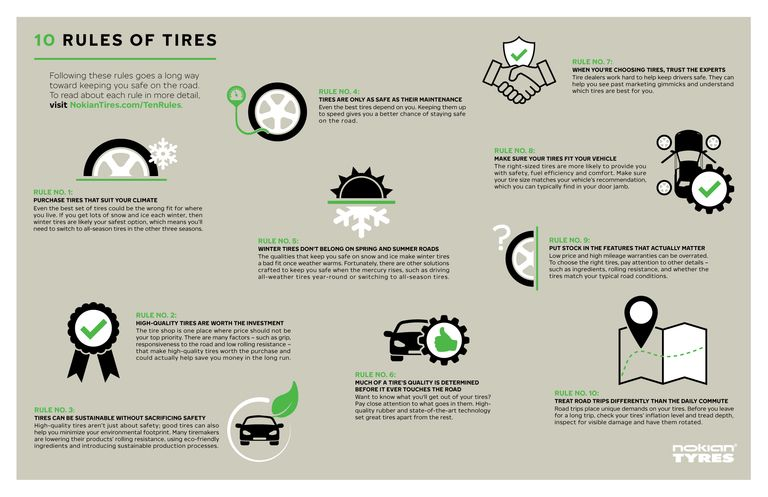 Nokian Tyres unveils 10 Rules of Tires campaign