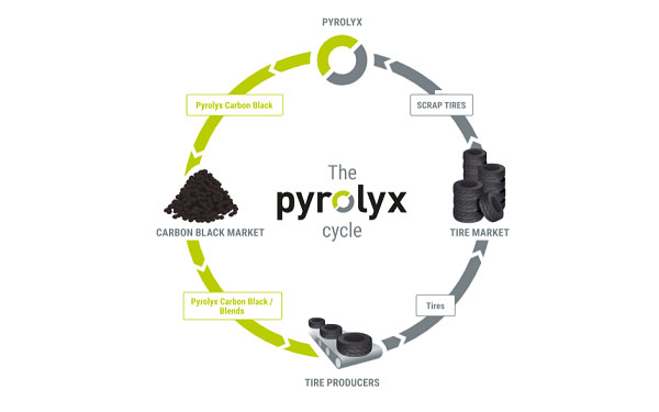 Pyrolyx to consolidate share trading on Australian exchange