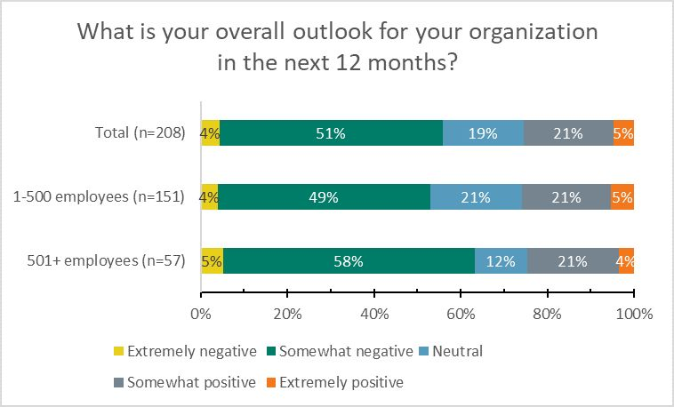 ACA survey: Mixed outlook in aftermarket for coming year